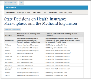 See the latest update on states implementing or not, the Medicaid Expansion.